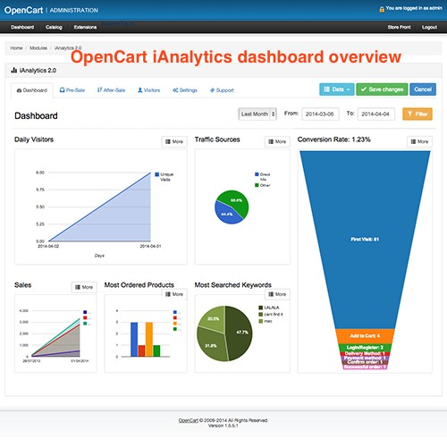 Módulo Opencart Analytics